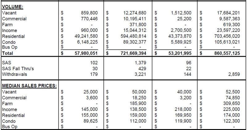 Dec 2012 stats 2